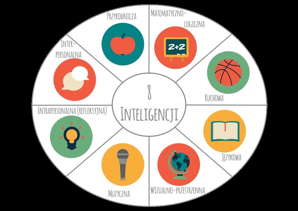 graf 8 rodzajów inteligencji